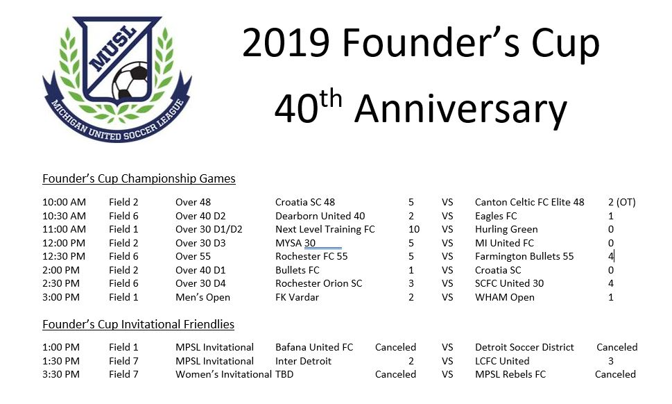 2019 Founder's Cup Championship Scores